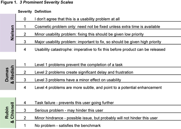 Severity Scales