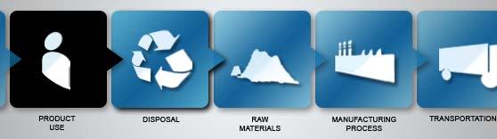 Sustainable Product Development