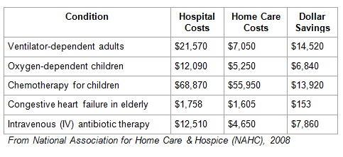 Home Healthcare Costs Source: NAHC