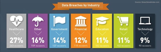 H1 2016 data breaches by industry