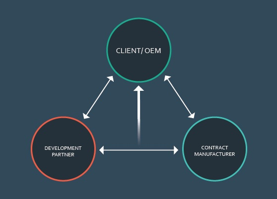 At the heart of a successful development partnership is effective communication between OEM/Client, Development Partner and Contract Manufacturer.