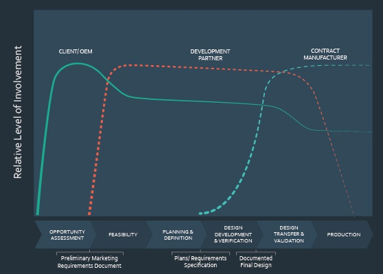 The client/OEM, Development Partner and CM have inherently different levels of involvement during the product development cycle, but there are areas of overlap where they can support each other.