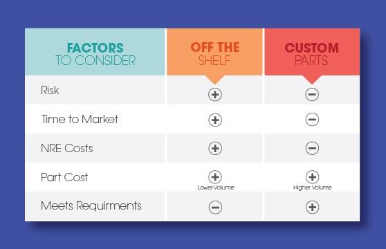 Factors to Consider: OTS VS Custom